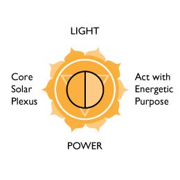 LilyTiger Creative Story about the Solar Plexus Chakra