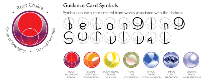 Guidance Card Symbols on each card created from words associated with each Chakra.