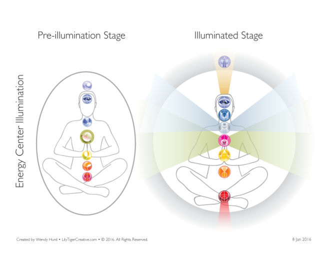Energy Center and Chakra Illumination illustration and symbols created by Wendy Hurd of LilyTiger Creative