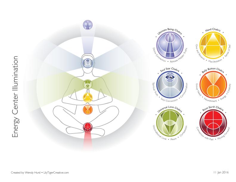 Energy center illumination with the 6 new chakras