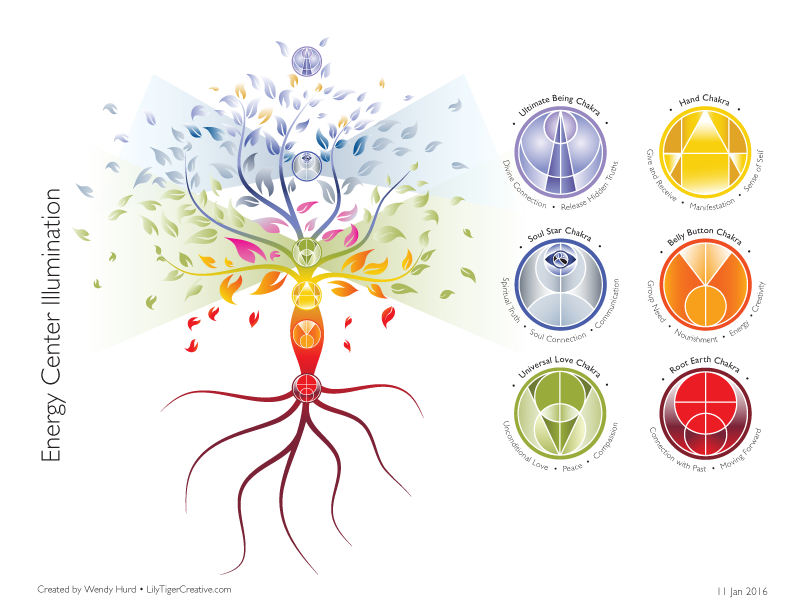 Tree of light with the 6 new chakras