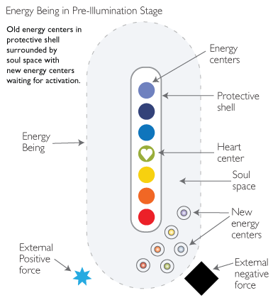 Illumination process stage 1 elements