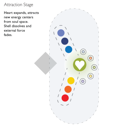 stage 3. Heart releases and draws in the new energy centers