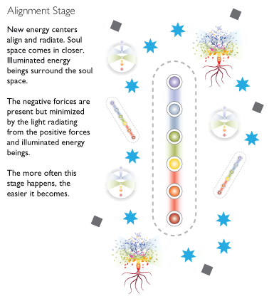 Alignment stage. The new energy centers align and radiate.