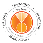 Belly Button Energy Center. Inspiration, intuition, nourishment, self acceptance, group needs.